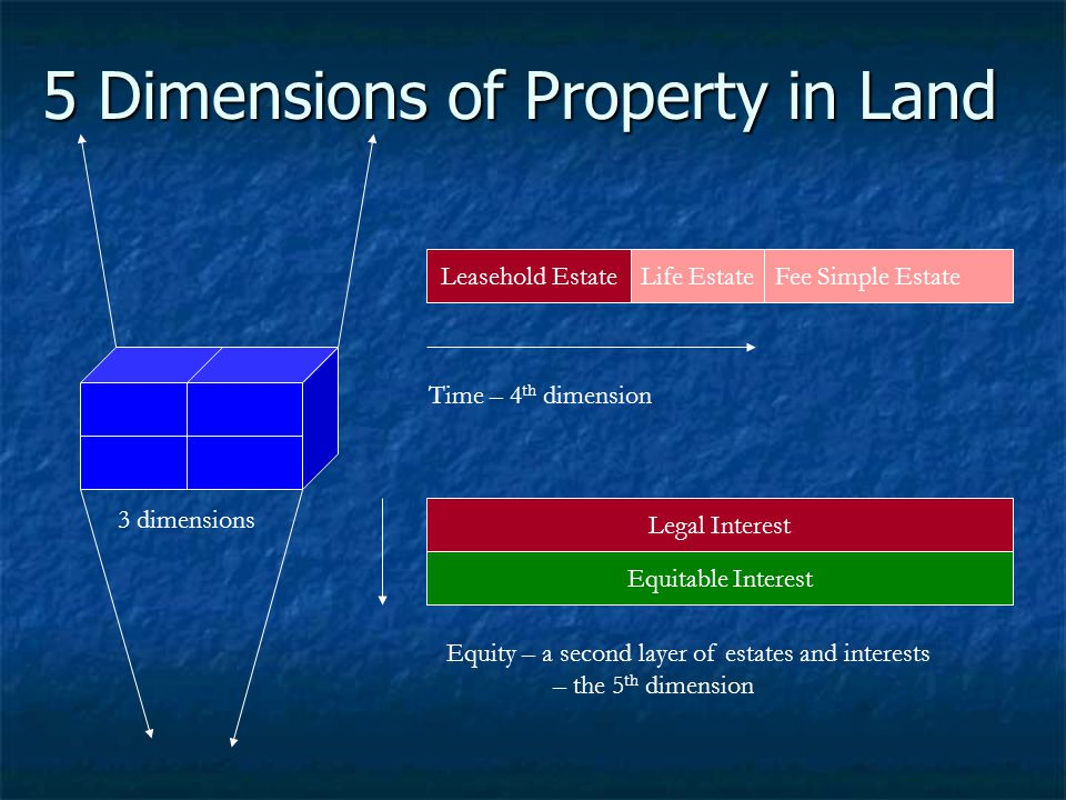5 Dimensions of Property in Land 3 dimensions 2 dimensions Life EstateFee Simple Estate Legal Interest Equitable Interest Time – 4 th dimension 3 dime