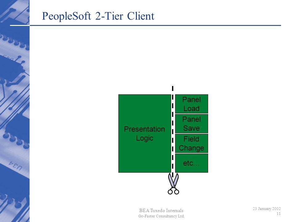 BEA Tuxedo Internals Go-Faster Consultancy Ltd. 23 January 2002 11 Presentation Logic Panel Load Panel Save Field Change etc... PeopleSoft 2-Tier Clie