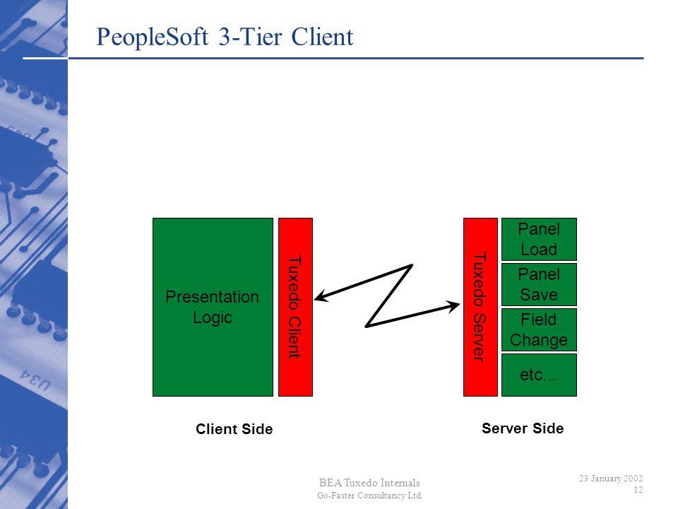 BEA Tuxedo Internals Go-Faster Consultancy Ltd. 23 January 2002 12 PeopleSoft 3-Tier Client Presentation Logic Panel Load Panel Save Field Change etc.