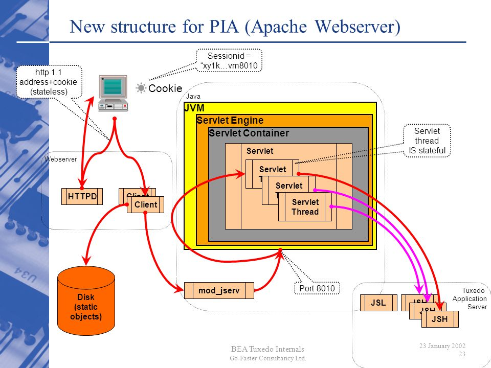BEA Tuxedo Internals Go-Faster Consultancy Ltd. 23 January 2002 23 Java JVM New structure for PIA (Apache Webserver) HTTPDClient JSLJSH Servlet Engine