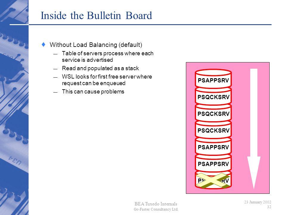 BEA Tuxedo Internals Go-Faster Consultancy Ltd. 23 January 2002 32 Inside the Bulletin Board PSAPPSRV PSQCKSRV PSAPPSRV Without Load Balancing (defaul