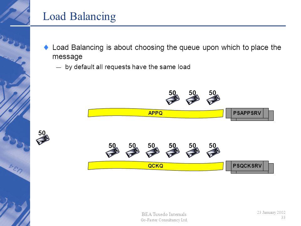 BEA Tuxedo Internals Go-Faster Consultancy Ltd. 23 January 2002 33 PSAPPSRVAPPQPSQCKSRVQCKQ Load Balancing Load Balancing is about choosing the queue