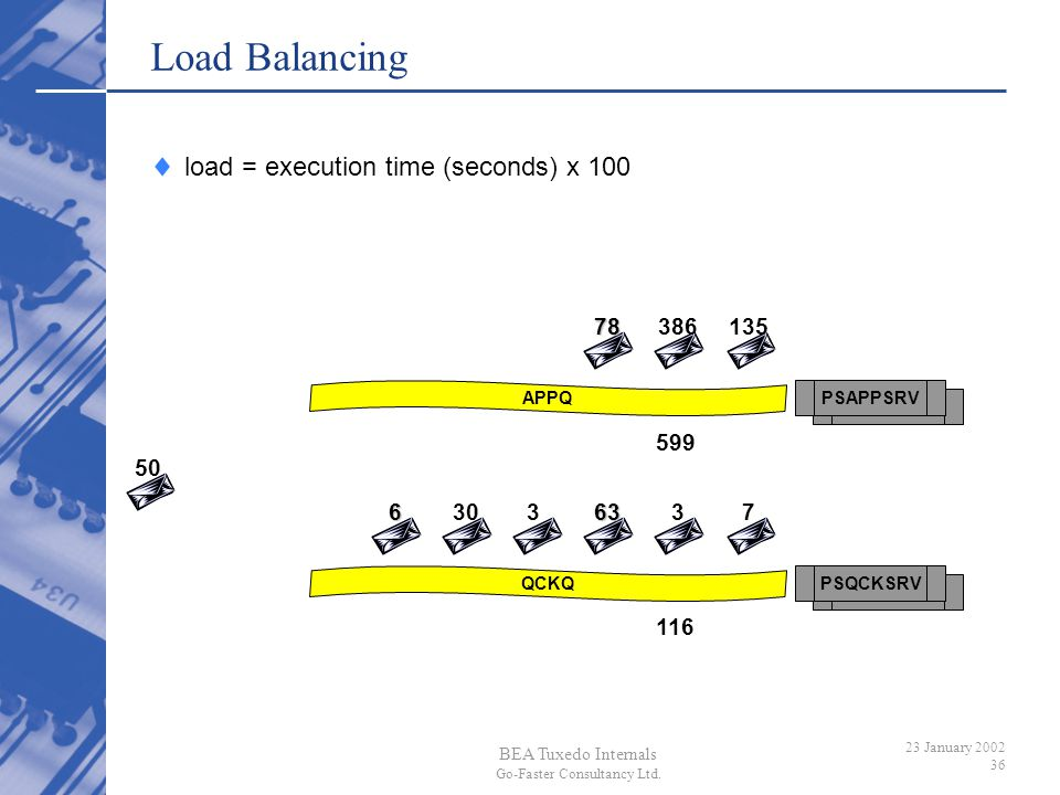 BEA Tuxedo Internals Go-Faster Consultancy Ltd. 23 January 2002 36 PSAPPSRVAPPQPSQCKSRVQCKQ Load Balancing load = execution time (seconds) x 100783861