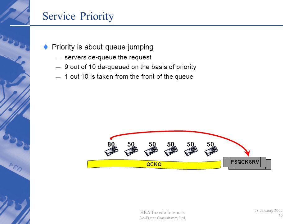 BEA Tuxedo Internals Go-Faster Consultancy Ltd. 23 January 2002 40 PSQCKSRV QCKQ Service Priority Priority is about queue jumping servers de-queue the