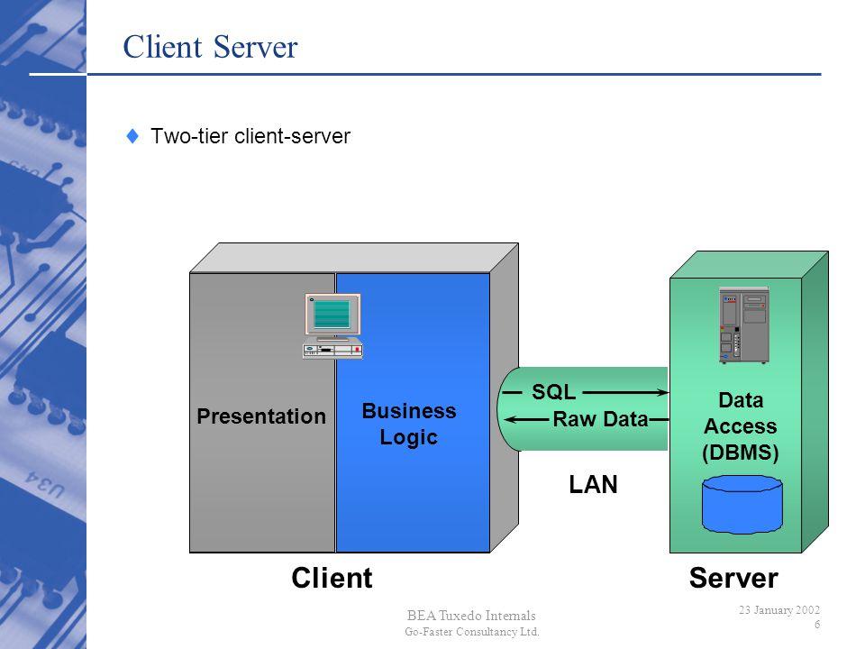 BEA Tuxedo Internals Go-Faster Consultancy Ltd. 23 January 2002 6 Client Server ClientServer LAN Presentation Business Logic Data Access (DBMS) SQL Ra
