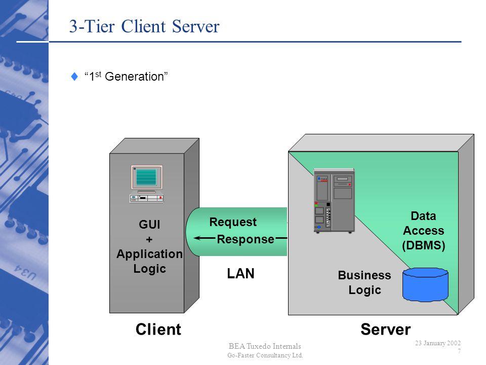 BEA Tuxedo Internals Go-Faster Consultancy Ltd. 23 January 2002 7 3-Tier Client Server GUI + Application Logic Data Access (DBMS) Business Logic Clien