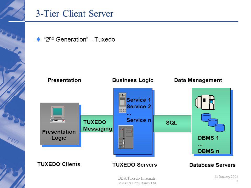 BEA Tuxedo Internals Go-Faster Consultancy Ltd. 23 January 2002 8 3-Tier Client Server Business LogicData Management TUXEDO Servers Presentation Logic