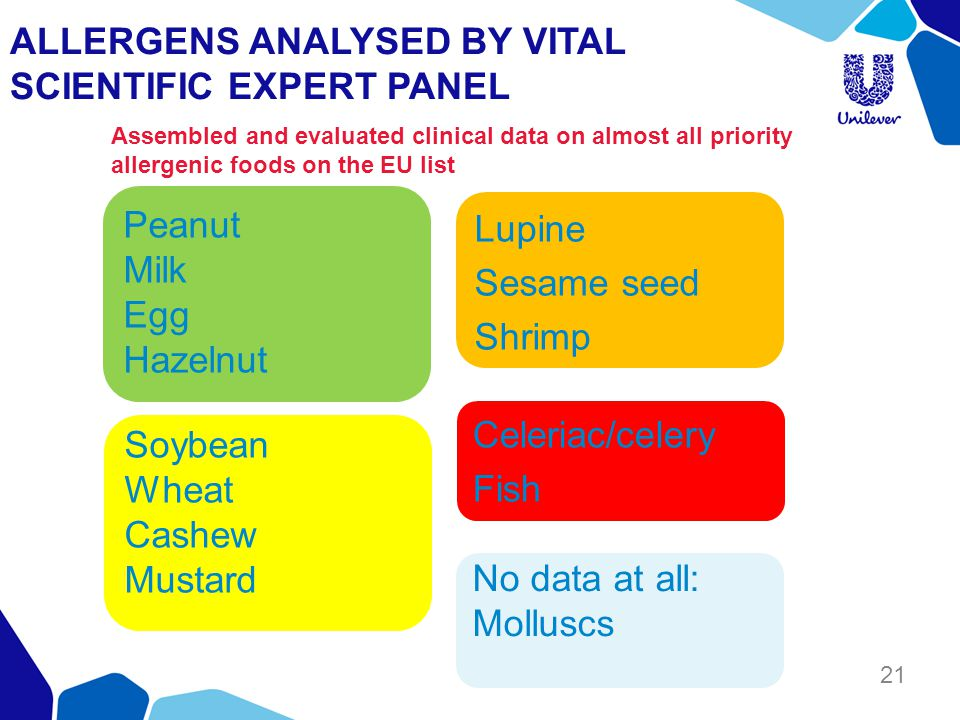 ALLERGENS ANALYSED BY VITAL SCIENTIFIC EXPERT PANEL 21 Celeriac/celery Fish Lupine Sesame seed Shrimp Soybean Wheat Cashew Mustard Peanut Milk Egg Hazelnut Assembled and evaluated clinical data on almost all priority allergenic foods on the EU list No data at all: Molluscs