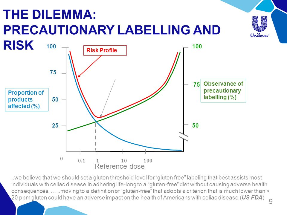 9 THE DILEMMA: PRECAUTIONARY LABELLING AND RISK 0 Proportion of products affected (%) Observance of precautionary labelling (%) Risk Profile 0.1110100 50 25 75 100 75 100 Reference dose..we believe that we should set a gluten threshold level for gluten free labeling that best assists most individuals with celiac disease in adhering life-long to a gluten-free diet without causing adverse health consequences.