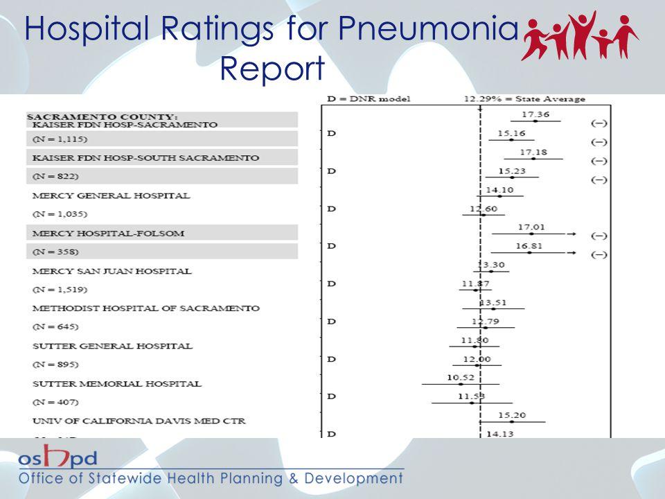 Hospital Ratings for Pneumonia Report