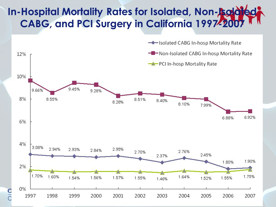 In-Hospital Mortality Rates for Isolated, Non-Isolated CABG, and PCI Surgery in California 1997-2007