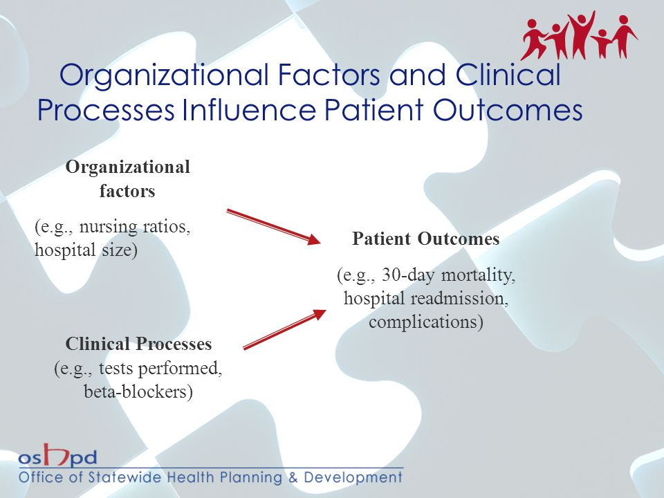 Organizational Factors and Clinical Processes Influence Patient Outcomes Organizational factors (e.g., nursing ratios, hospital size) Clinical Process
