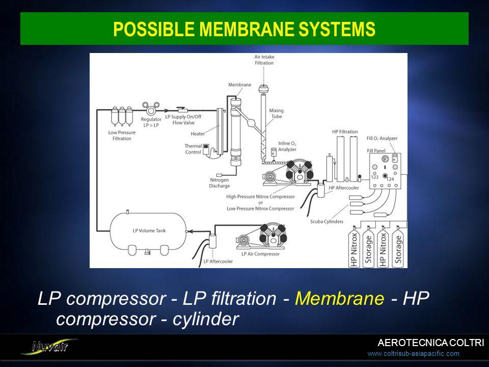 www.coltrisub-asiapacific.com POSSIBLE MEMBRANE SYSTEMS LP compressor - LP filtration - Membrane - HP compressor - cylinder