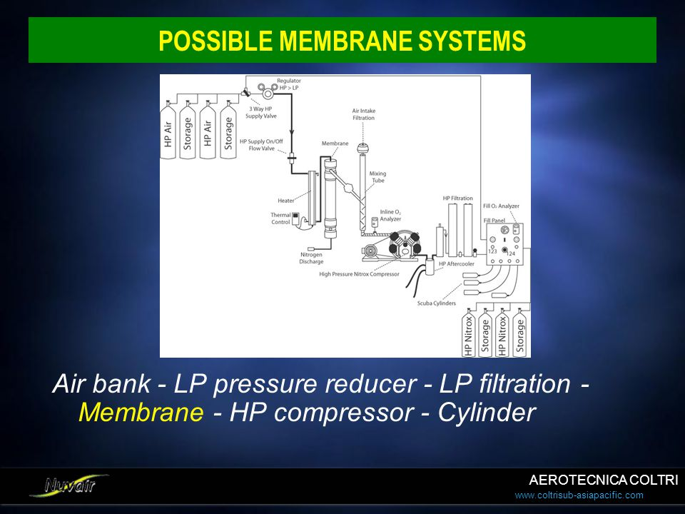 www.coltrisub-asiapacific.com POSSIBLE MEMBRANE SYSTEMS Air bank - LP pressure reducer - LP filtration - Membrane - HP compressor - Cylinder