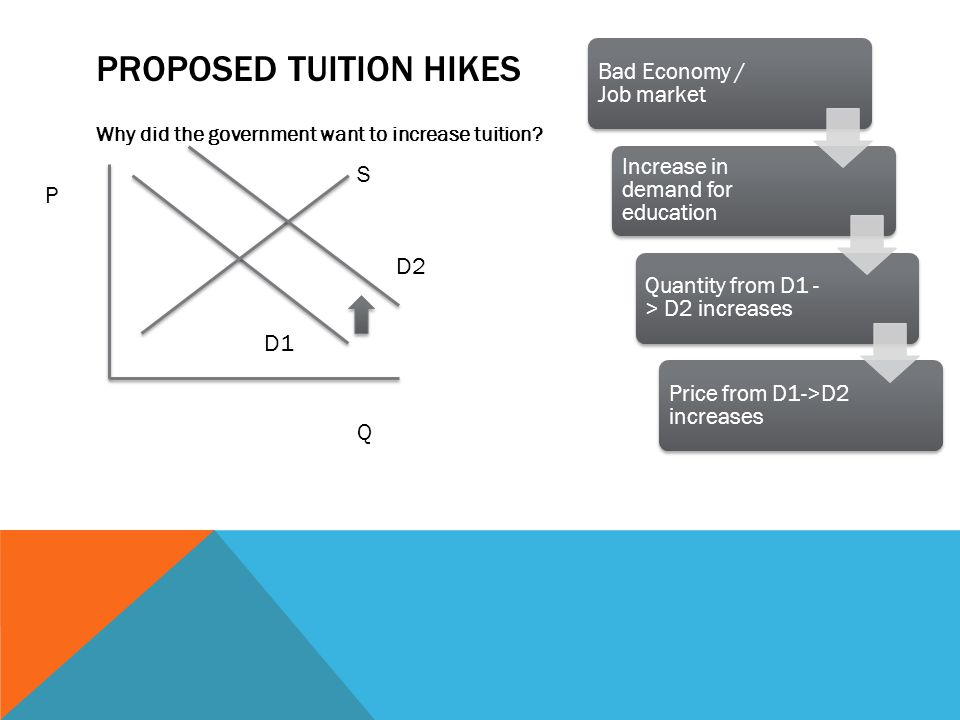 PROPOSED TUITION HIKES Why did the government want to increase tuition.