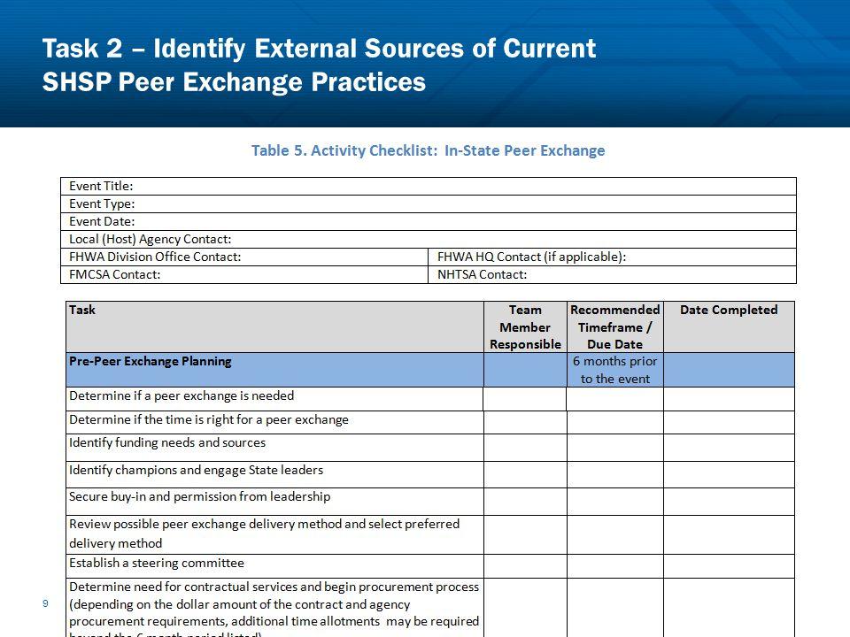Task 2 – Identify External Sources of Current SHSP Peer Exchange Practices 9