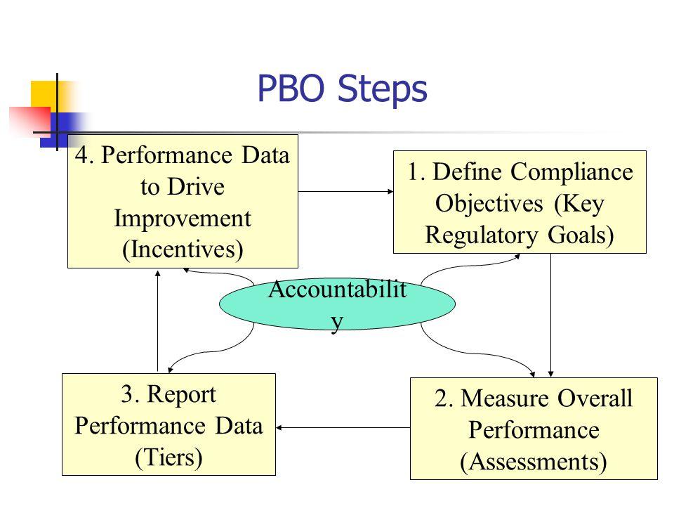 1. Define Compliance Objectives (Key Regulatory Goals) 2.