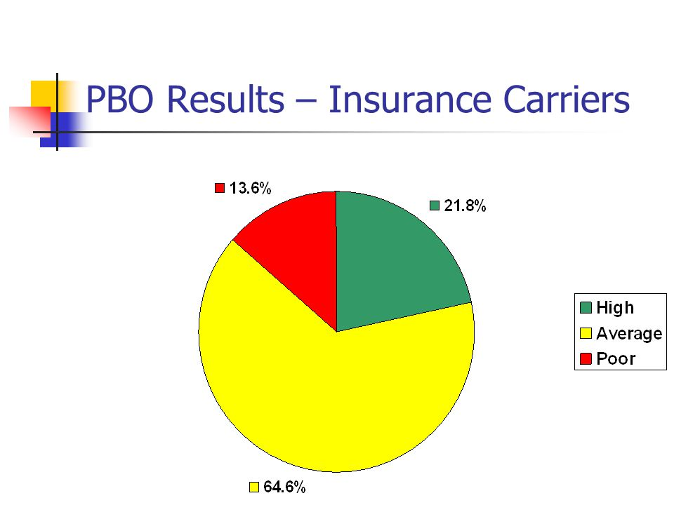 PBO Results – Insurance Carriers
