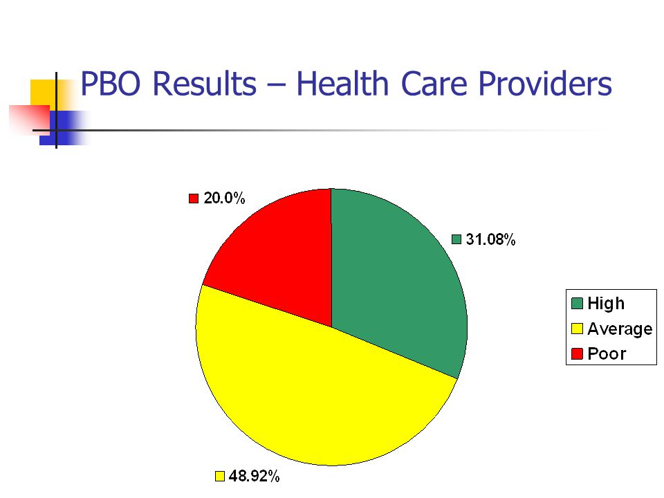 PBO Results – Health Care Providers
