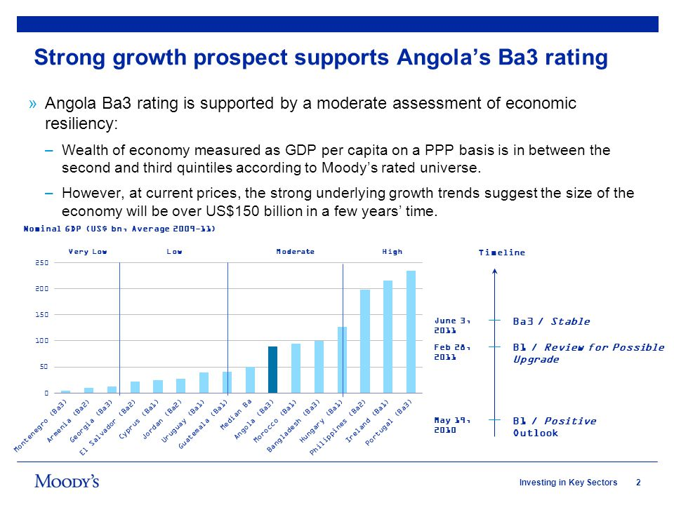 2Investing in Key Sectors Strong growth prospect supports Angolas Ba3 rating »Angola Ba3 rating is supported by a moderate assessment of economic resi