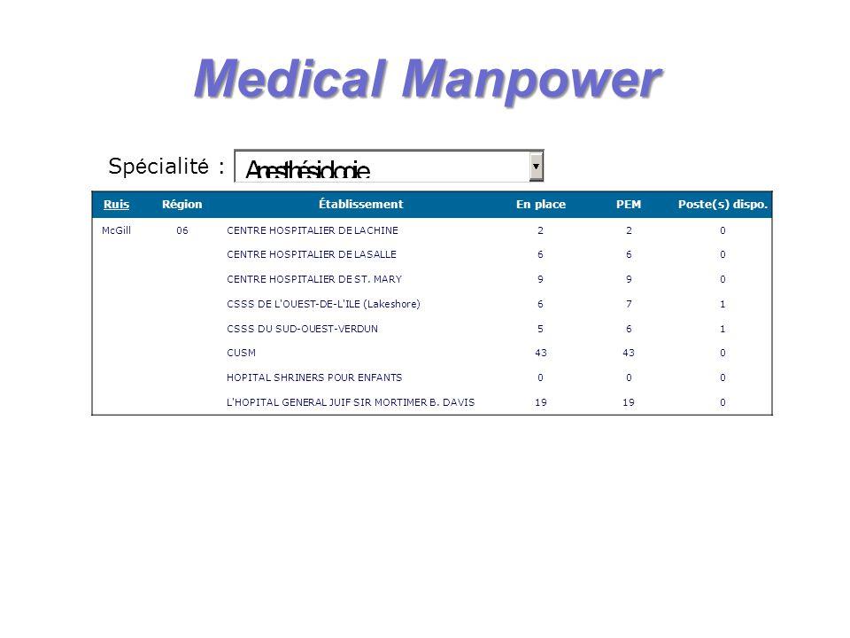 MedicalManpower Medical Manpower RuisRégionÉtablissementEn placePEMPoste(s) dispo. McGill06CENTRE HOSPITALIER DE LACHINE220 CENTRE HOSPITALIER DE LASA