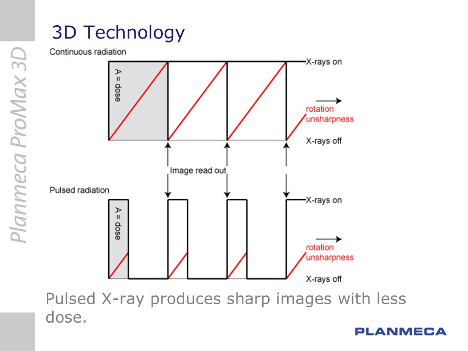 3D Technology Pulsed X-ray produces sharp images with less dose.