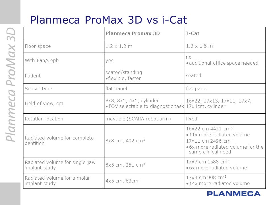 Planmeca ProMax 3D vs i-Cat Planmeca Promax 3DI-Cat Floor space1.2 x 1.2 m 1.3 x 1.5 m With Pan/Cephyes no additional office space needed Patient seat