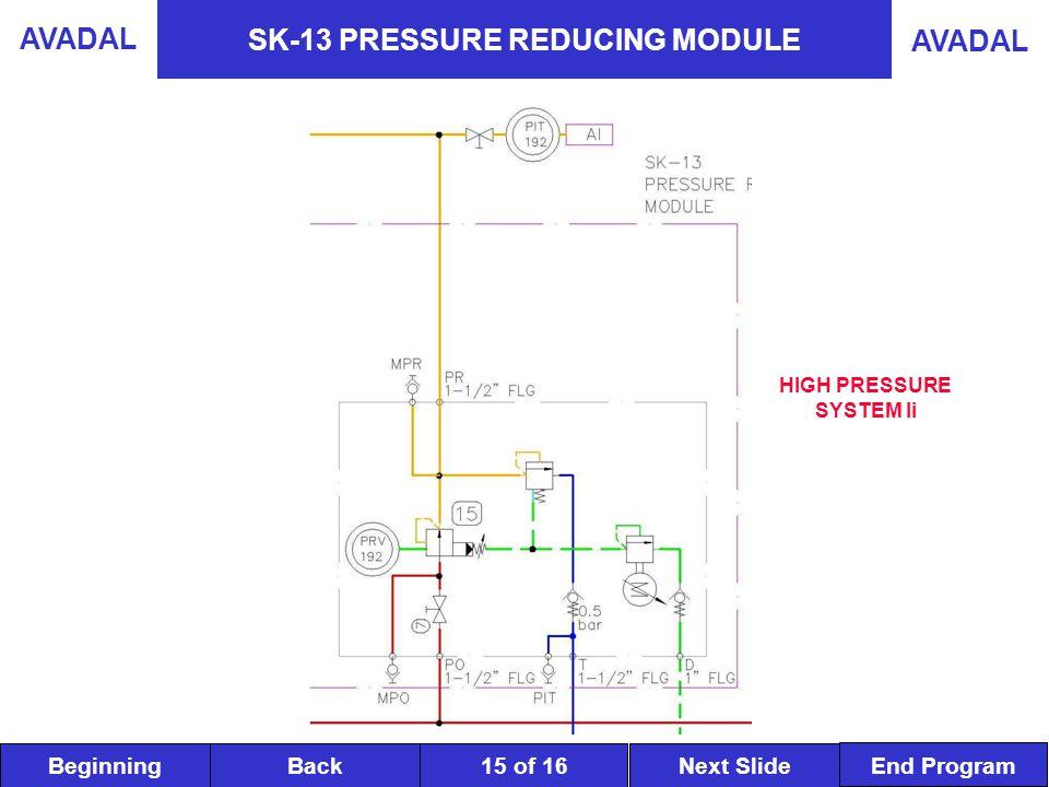 BeginningNext SlideBack End Program AVADAL 15 of 16 SK-13 PRESSURE REDUCING MODULE HIGH PRESSURE SYSTEM Ii