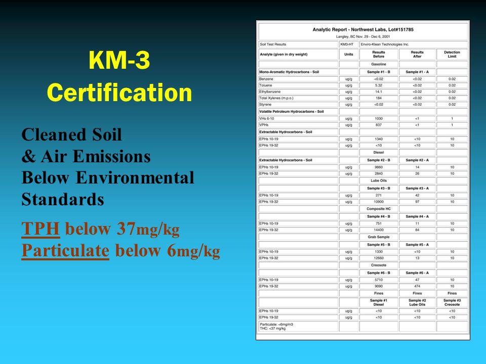 Cleaned Soil & Air Emissions Below Environmental Standards TPH below 37 mg / kg Particulate below 6 mg / kg KM-3 Certification