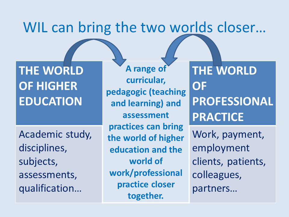 WIL can bring the two worlds closer… THE WORLD OF HIGHER EDUCATION A range of curricular, pedagogic (teaching and learning) and assessment practices can bring the world of higher education and the world of work/professional practice closer together.