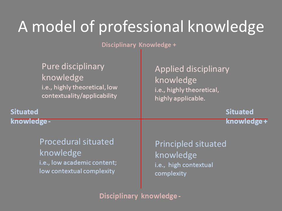 A model of professional knowledge Disciplinary Knowledge + Disciplinary knowledge - Situated knowledge - Situated knowledge + Pure disciplinary knowledge i.e., highly theoretical, low contextuality/applicability Applied disciplinary knowledge i.e., highly theoretical, highly applicable.