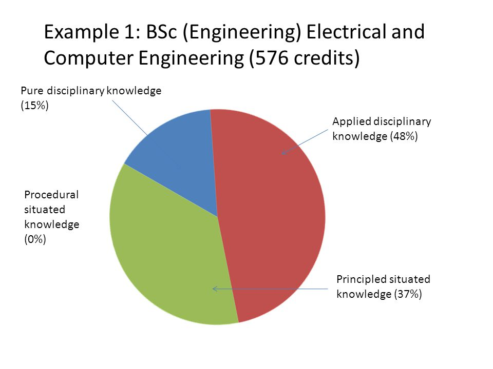 Example 1: BSc (Engineering) Electrical and Computer Engineering (576 credits) Pure disciplinary knowledge (15%) Applied disciplinary knowledge (48%) Principled situated knowledge (37%) Procedural situated knowledge (0%)
