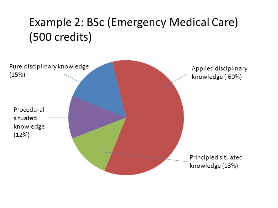 Example 2: BSc (Emergency Medical Care) (500 credits) Applied disciplinary knowledge ( 60%) Pure disciplinary knowledge (15%) Principled situated knowledge (13%) Procedural situated knowledge (12%)