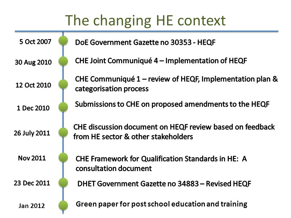 The changing HE context Green paper for post school education and training Jan 2012