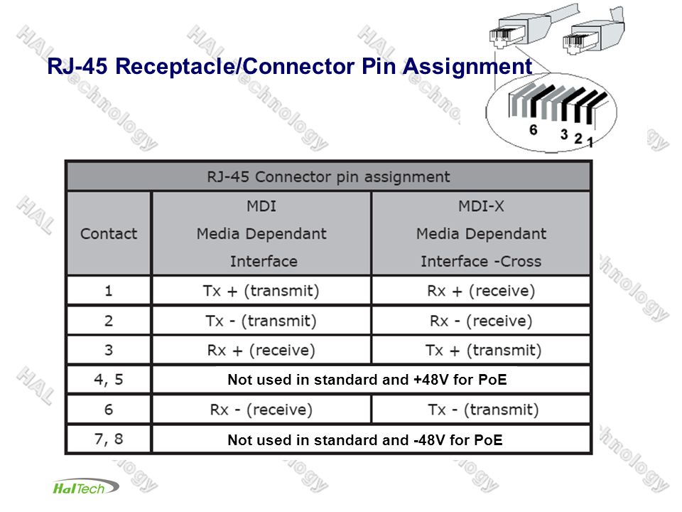 RJ-45 Receptacle/Connector Pin Assignment Not used in standard and +48V for PoE Not used in standard and -48V for PoE