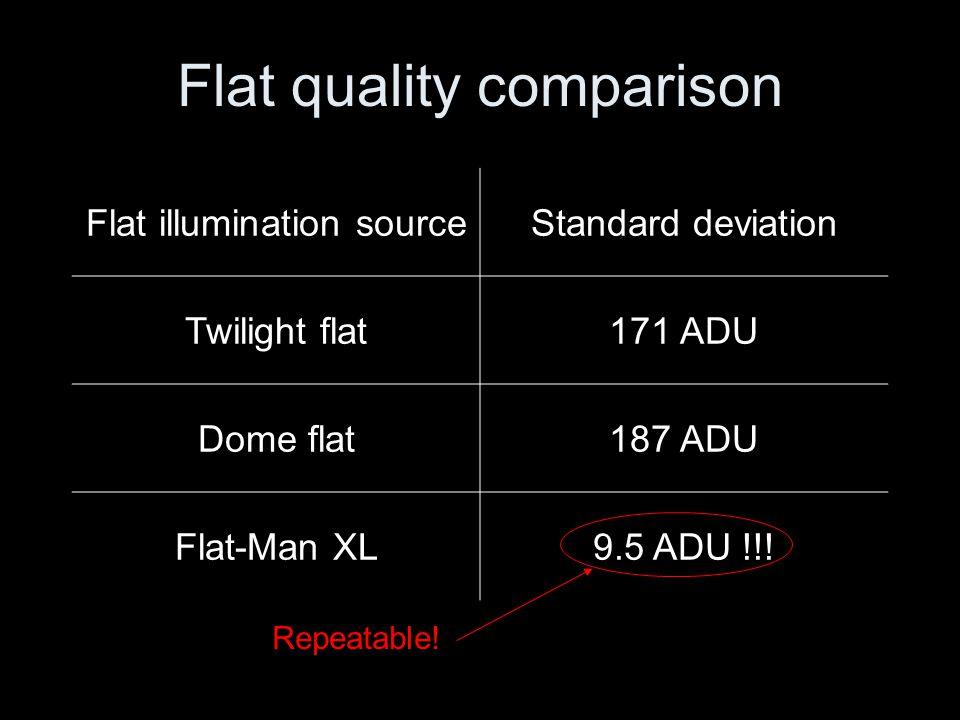 Flat quality comparison Flat illumination sourceStandard deviation Twilight flat171 ADU Dome flat187 ADU Flat-Man XL9.5 ADU !!.