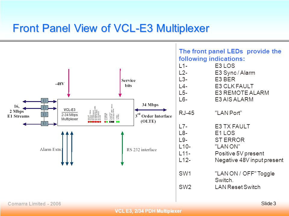 Slide 3Comarra Limited - 2006Slide 3 VCL E3, 2/34 PDH Multiplexer The front panel LEDs provide the following indications: L1-E3 LOS L2- E3 Sync / Alarm L3- E3 BER L4- E3 CLK FAULT L5- E3 REMOTE ALARM L6- E3 AIS ALARM RJ-45 LAN Port L7- E3 TX FAULT L8- E1 LOS L9- ST ERROR L10- LAN ON L11- Positive 5V present L12- Negative 48V input present SW1 LAN ON / OFF Toggle Switch.