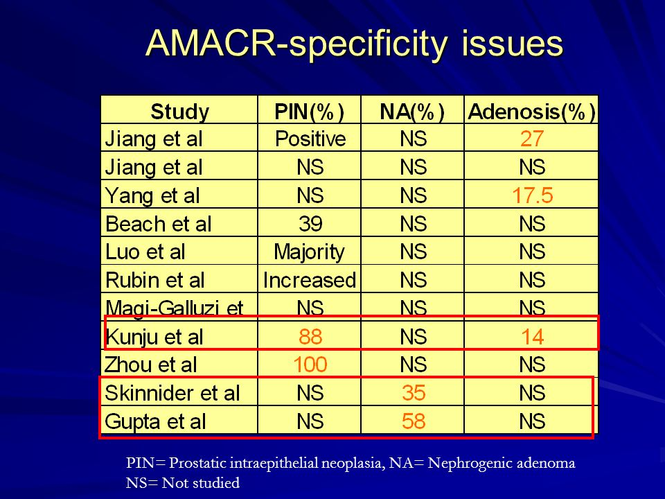 AMACR-specificity issues PIN= Prostatic intraepithelial neoplasia, NA= Nephrogenic adenoma NS= Not studied