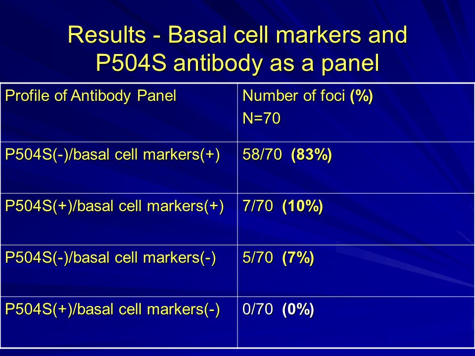 Results - Basal cell markers and P504S antibody as a panel Profile of Antibody Panel Number of foci (%) N=70 P504S(-)/basal cell markers(+) 58/70 (83%) P504S(+)/basal cell markers(+) 7/70 (10%) P504S(-)/basal cell markers(-) 5/70 (7%) P504S(+)/basal cell markers(-) 0/70 (0%)