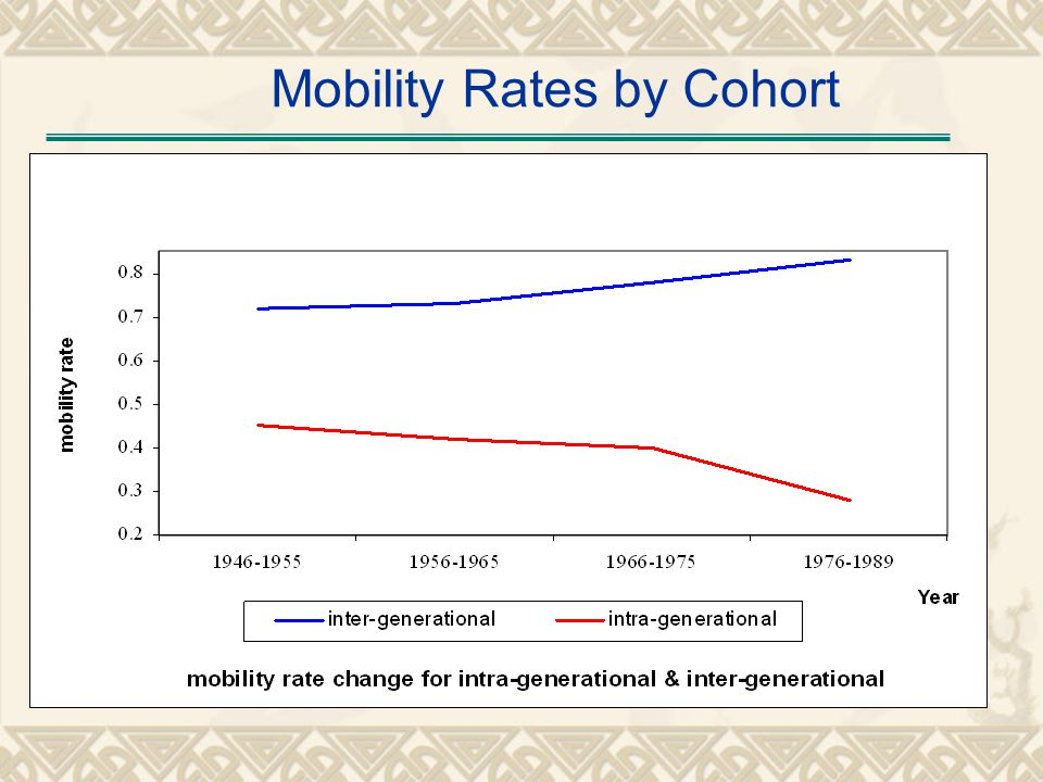 Mobility Rates by Cohort