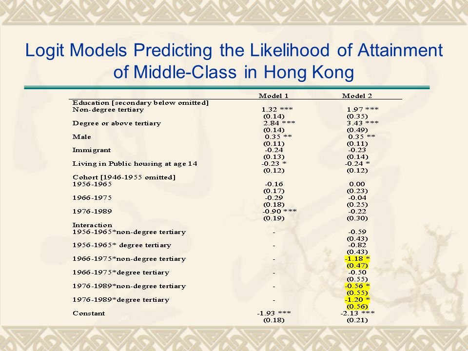 Logit Models Predicting the Likelihood of Attainment of Middle-Class in Hong Kong