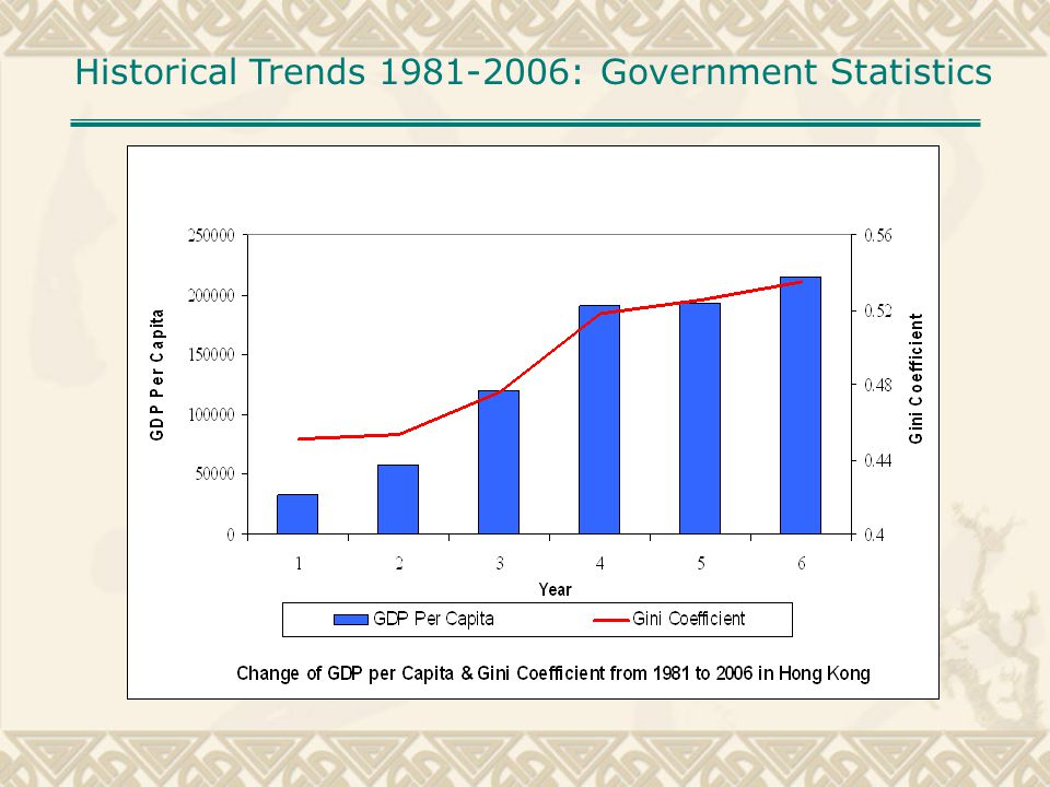 Historical Trends 1981-2006: Government Statistics