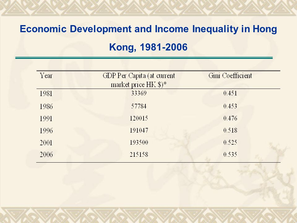 Economic Development and Income Inequality in Hong Kong, 1981-2006