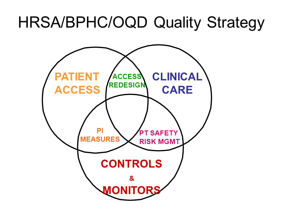 HRSA/BPHC/OQD Quality Strategy PATIENT ACCESS CLINICAL CARE CONTROLS & MONITORS ACCESS REDESIGN PT SAFETY RISK MGMT PI MEASURES