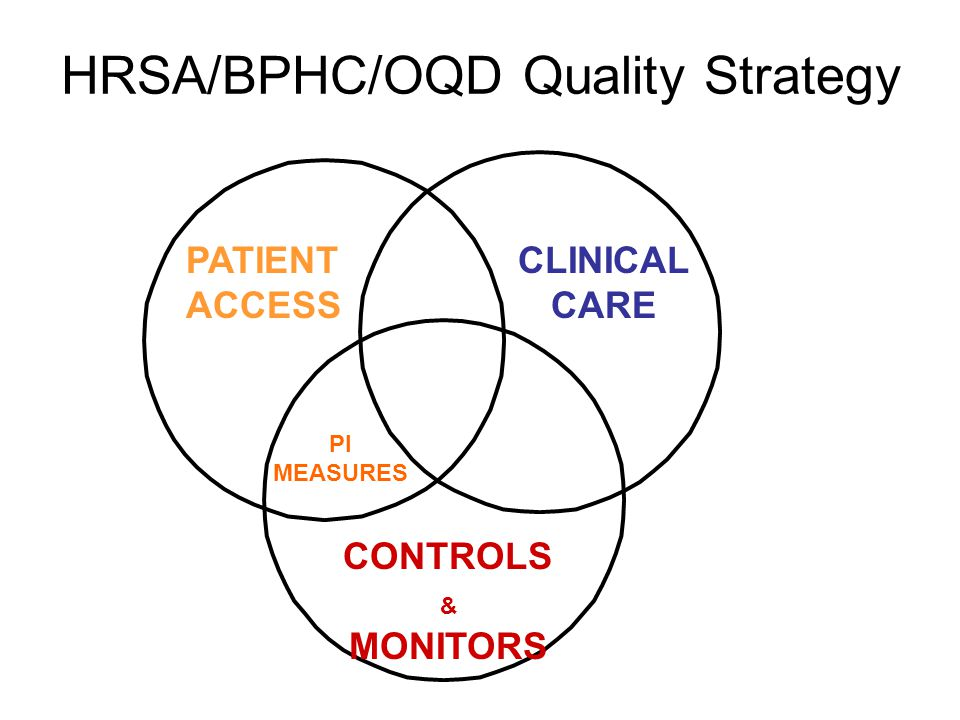 HRSA/BPHC/OQD Quality Strategy PATIENT ACCESS CLINICAL CARE CONTROLS & MONITORS PI MEASURES