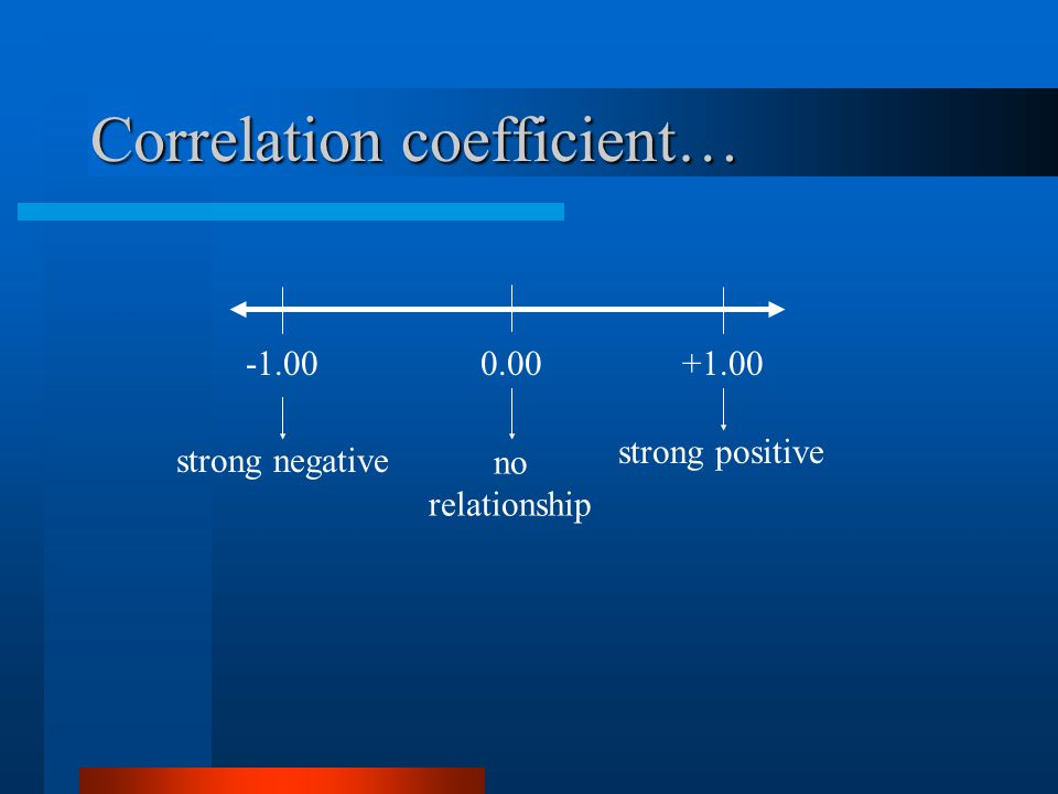 Correlation coefficient… +1.00 strong negative strong positive 0.00 no relationship