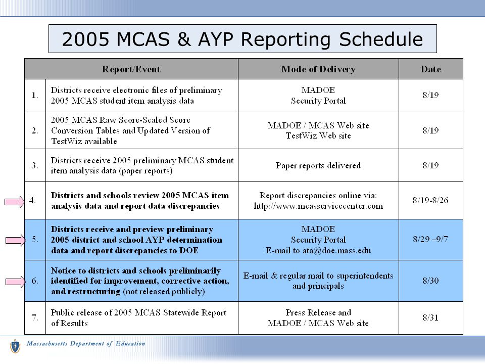 2005 MCAS & AYP Reporting Schedule