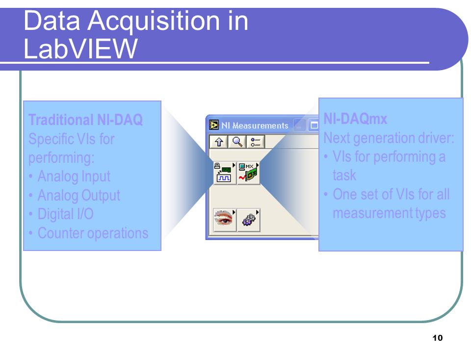 10 Data Acquisition in LabVIEW Traditional NI-DAQ Specific VIs for performing: Analog Input Analog Output Digital I/O Counter operations NI-DAQmx Next