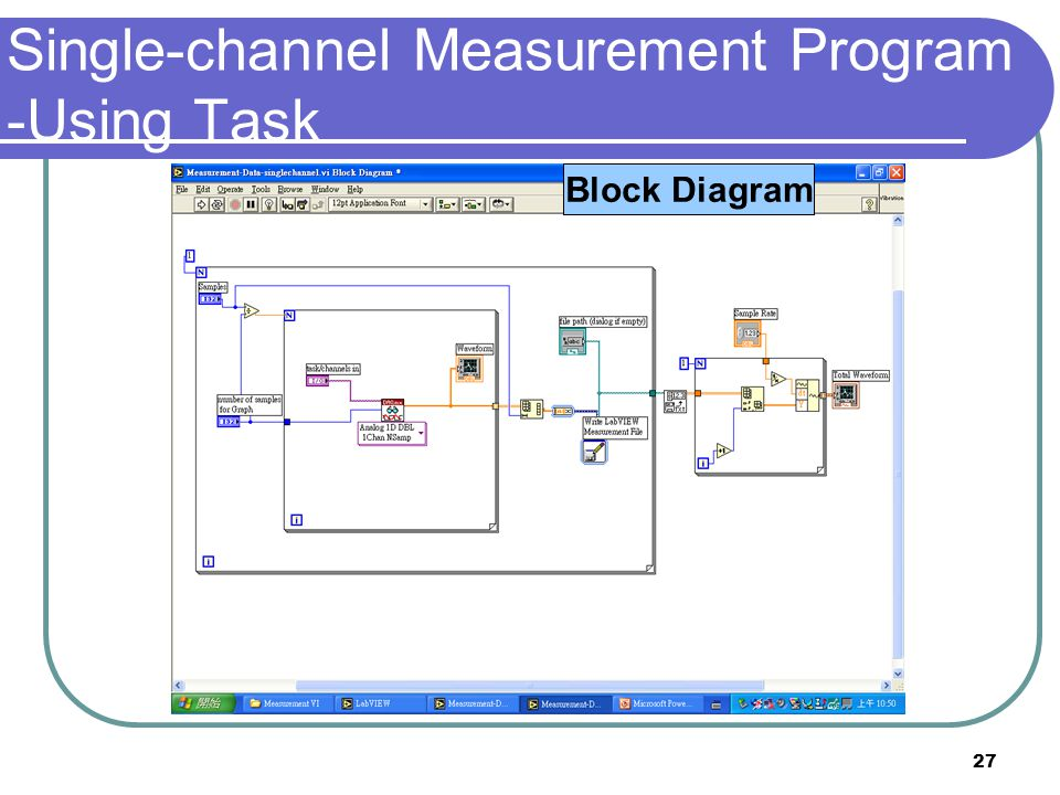 27 Front PanelBlock Diagram Single-channel Measurement Program -Using Task