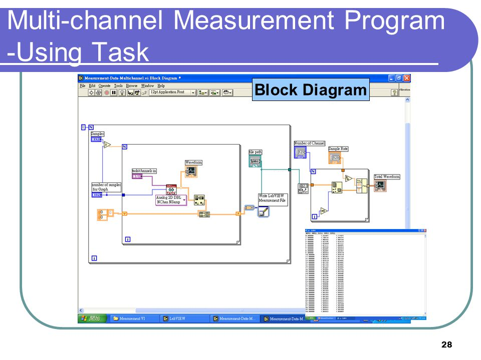 28 Front Panel Block Diagram Multi-channel Measurement Program -Using Task